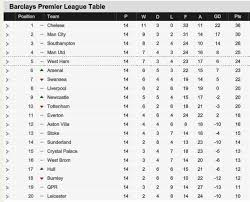 Premier Leage Table Bpl Table After Yesterday Games Barclays Premier League