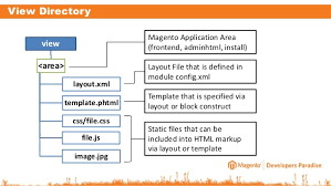 layout xml file magento magento 2 0 prepare yourself for a new way of module development