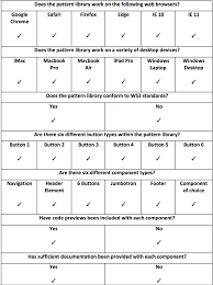 six principles of idea pattern libraries u2013 prototypr