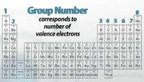 Group In Periodic Table Group Definition Periodic Table Periodic Tables