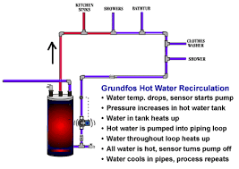 grundfos comfort series water circulation pumps