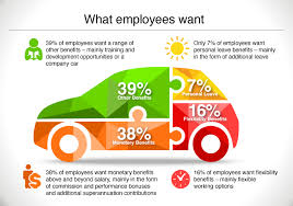 dealership employee benefits survey results u2013 bayside group blog