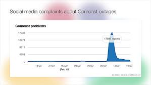 Comcast Help Desk Number Comcast Outages Anger Thousands Across Us Feb 15 2016