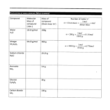 Counting Atoms Worksheet 1 Common Worksheets Chemistry Counting Atoms In Compounds