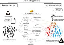enabling precision cardiology through multiscale biology and