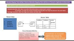 Java Map Example Java Ee Metadata Mapping Design Pattern