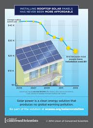 how much does it cost to install a ceiling fan the cost of installing solar panels plunging prices and what they