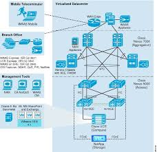 application velocity 1 0 for enterprise applications cisco