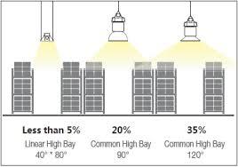 Led High Bay Light Equal Linear Led High Bay Light 150w 18000 Lumens 5000k Ip65