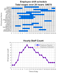 24 Hour Work Schedule Template Excel Generating An Optimal Employee Work Schedule Integer Linear
