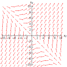 differential equations phase plane