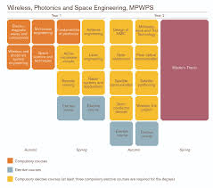 Ericsson Rf Engineer Wireless Photonics And Space Engineering Chalmers