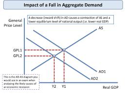demand and supply side economic shocks tutor2u economics
