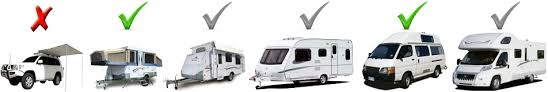 Fiamma Caravanstore Rollout Awning Caravansplus Caravan Awnings Which Is Best For Your Rv