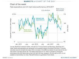 blackrock says buy bank stocks business insider