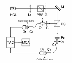 hollow cathode l in atomic absorption spectroscopy set up hcl hollow cathode l l 1