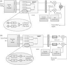wavelet packet modulator