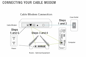 how to connect your cable modem