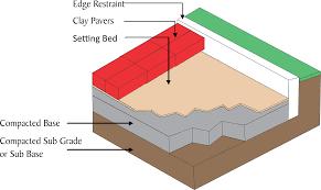 how to install paver patio patio upgrade part 1 u2013 thomas bryce kelly