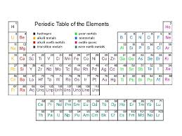 xe on the periodic table patterns in the periodic table periodictable
