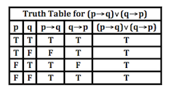 Pq Truth Table Tautology In Math Definition U0026 Examples Video U0026 Lesson