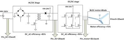 3 phase fan controller designing an energy efficient bldc ceiling fan solution motor