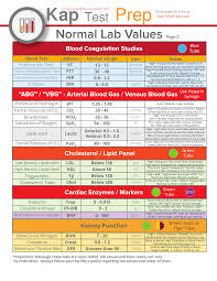 lab values interpretation cheat sheet part 2 labs nclex and
