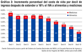 iva en mexico 2016 cost of life in mexico vincent apperce