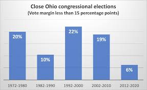 Where Is Ohio On The Map by How Gerrymandered Ohio Congressional Districts Limit The Influence