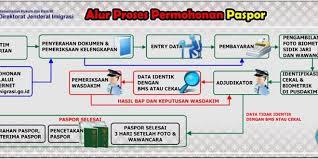 membuat prosedur paspor cara pembuatan paspor bagian 2 alur prosedur berita lamongan