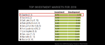 top 10 real estate markets 2017 seattle ranked 1 for investment in 2018 seattlemultifamilyteam