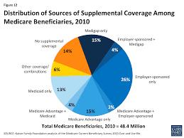 a primer on medicare u2013 what types of supplemental insurance do