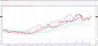 Tesla Charging Station Map Tesla Inc Nasdaq Tsla Heffx Targets 300 Live Trading News