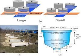 factorial study of rain garden design for nitrogen removal