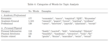 how to write a peer review paper the internet can be a brutal place for women in economics paper finds table 4 categories of words for topic analysis under academic professional category
