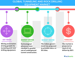 top 6 vendors in the global tunneling and rock drilling equipment