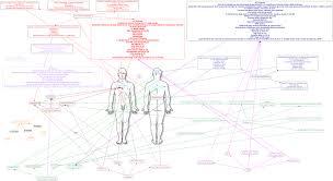 Js Map Concept Map Js Medical Nursing Diagnoses On Patient