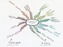 Curriculum Mapping Mind Mapping Powerful Tool In Mastermindmaps