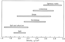 density of table salt density