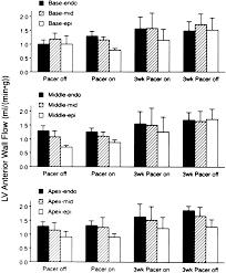 evolution and resolution of long term cardiac memory circulation