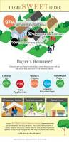 143 best real estate infographics images on pinterest real