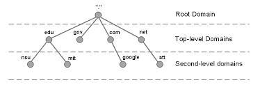 How Dns Works by How Dns Works Itgeared Com