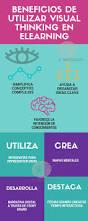 Maps Coaching 88 Best Visual Thinking Images On Pinterest Mind Maps