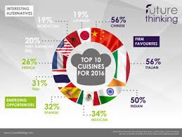 top 10 cuisines of the and remain uk s favourite cuisines the guild of