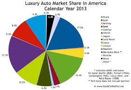 mercedes market top 15 best selling luxury vehicles in america 2013 year end