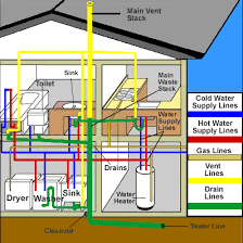 how to plumb a house this is a diagram of a typical plumbing system in a residential