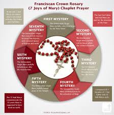 franciscan crown rosary 7 joys of the blessed infographic catholic