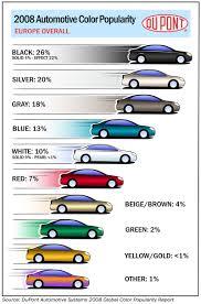 dupont 2008 automotive color popularity report