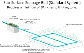 basement water seepage basement dewatering systems central