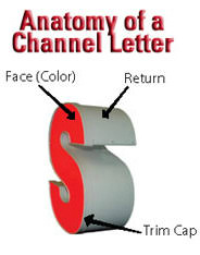 Anatomy Channel Channel Letters Channel Letters For Businesses Wholesale Pricing